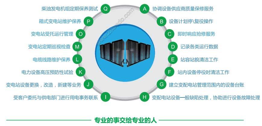 华南地区用电服务管理系统