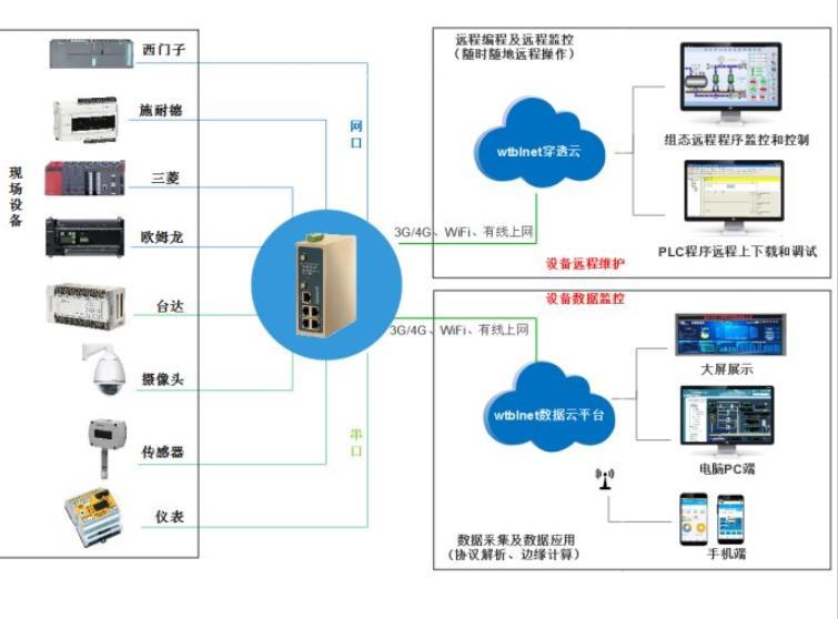 PLC远程监控与数据采集方案