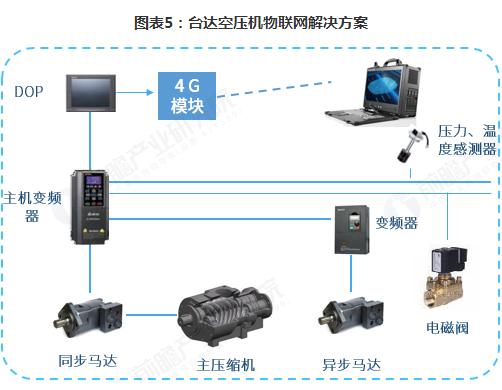 2018年中国空气压缩机市场现状与发展趋势 物联网助力空压机设备实现远程管理提高效率
