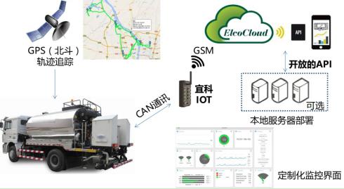 工程机械IoT:工程车辆的实时监控解决方案