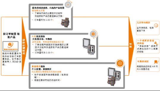 魏德米勒机柜订单配置服务:灵活规划,快速达到目标