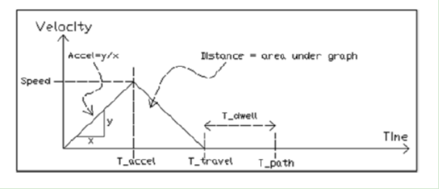 DDR直驱电机选型及常见问题