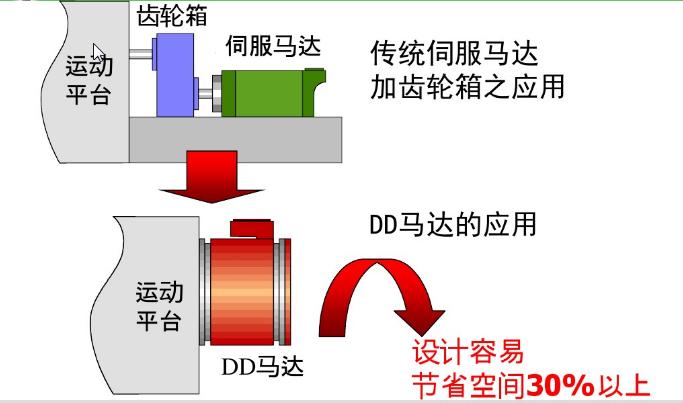 精密转矩电机定位平台原理及应用