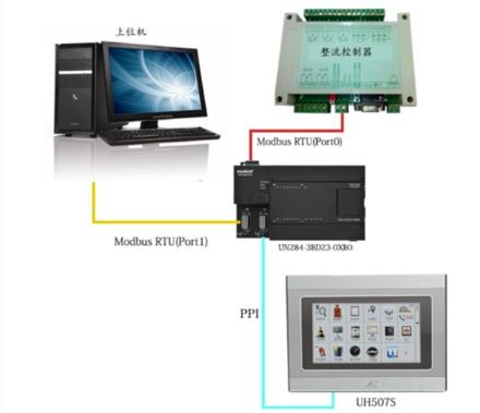 UniMAT PLC在电力行业的应用