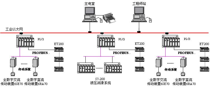 基于PLC的大盘卷数控生产线的自动化控制系统设计