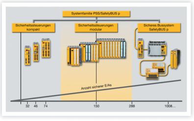 皮尔磁:PSS4000安全和自动化的完美结合
