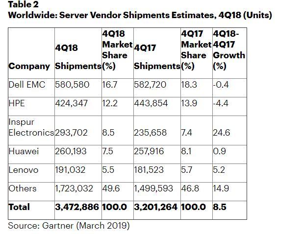 Gartner:2018年第四季度全球服务器收入增长17.8%,出货量增长8.5%