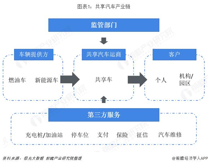 2018年中国共享汽车行业发展现状分析