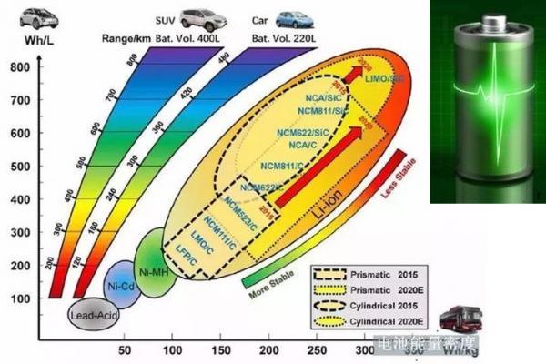 电池车、?#21152;?#36710;、混动车谁将胜出?交通能源的能量密度误区