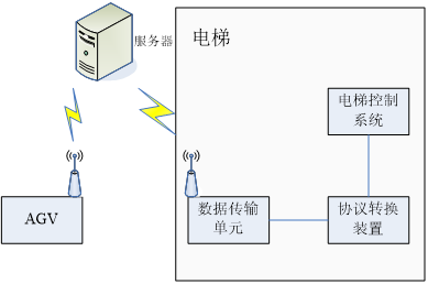 AGV与电梯交互系统设计