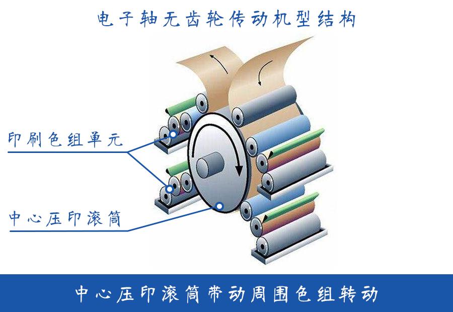 合信在編織袋衛星式柔版印刷機上的應用