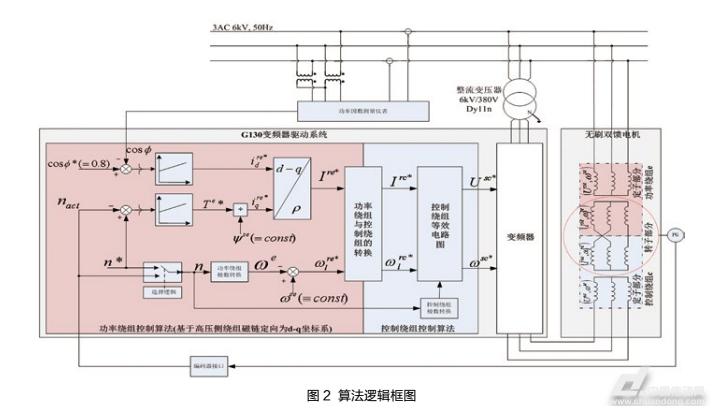 SINAMICS G130变频器在无刷双馈电机中的应用