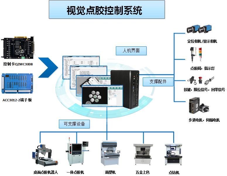 点胶机视觉系统 智能视觉点胶控制系统 点胶机系统解决方案