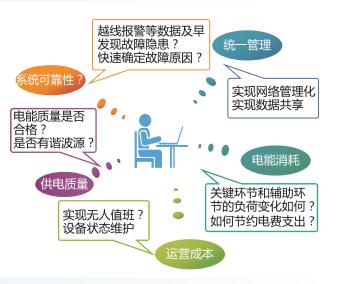 华南地区维度电气电能管理系统