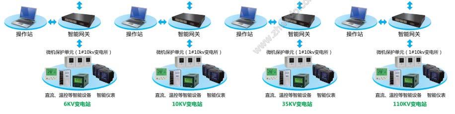 华南地区维度电气调度集控中心系统