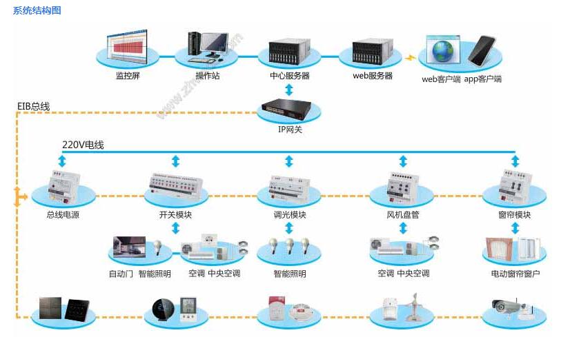 华南地区维度电气智能照明管理系统