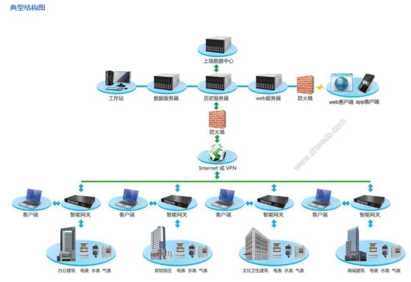 华南地区建筑能效管理系统