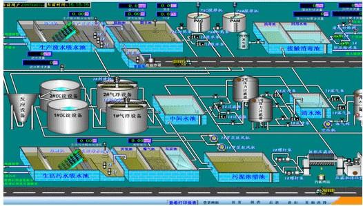宇恒恒業電氣 污水處理DCS控制系統