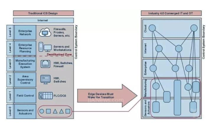 应对工业4.0时代的新挑战,如何提升工业控制系统安全终端认知?
